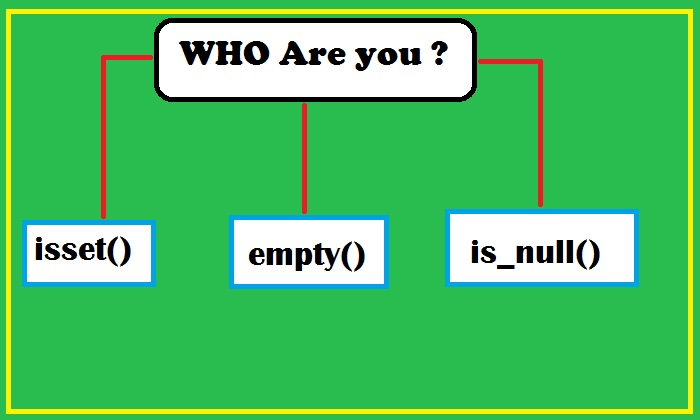 [PHP]-เปรียบเทียบ-isset-vs-empty-vs-is_null