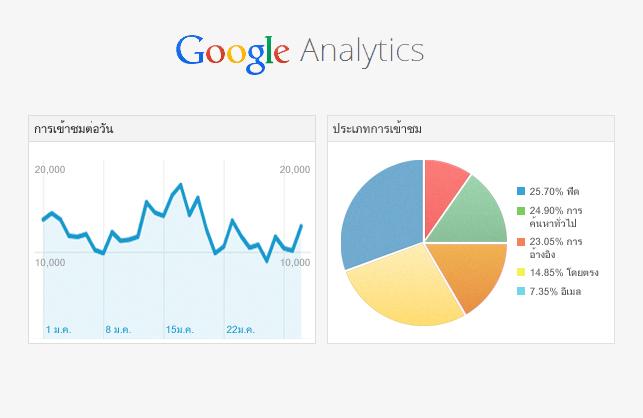 วิธีสมัคร-google-analytics-ใส่ในเว็บไซต์