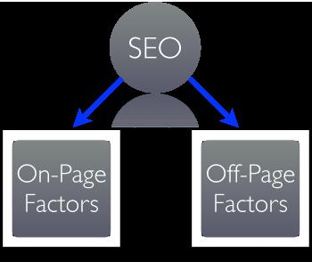 On-page-และ-Off-page-คืออะไร-และต่างกันอย่างไร