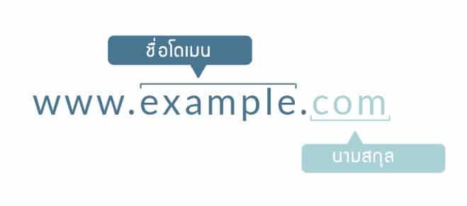 วิธีการจด-Domain